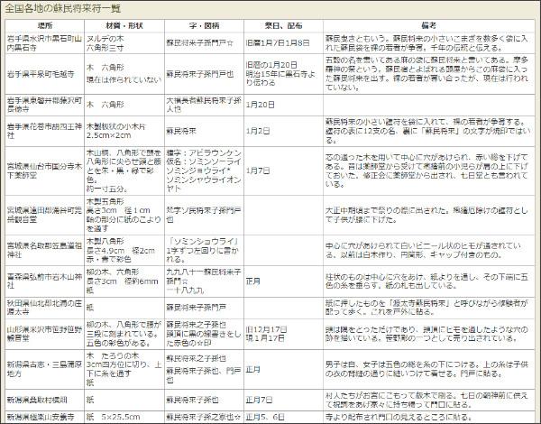 http://museum.umic.jp/somin/sominshou/s_katachi09.html