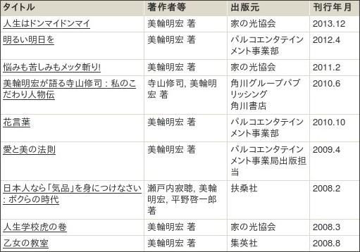 http://webcatplus.nii.ac.jp/webcatplus/details/creator/149750.html