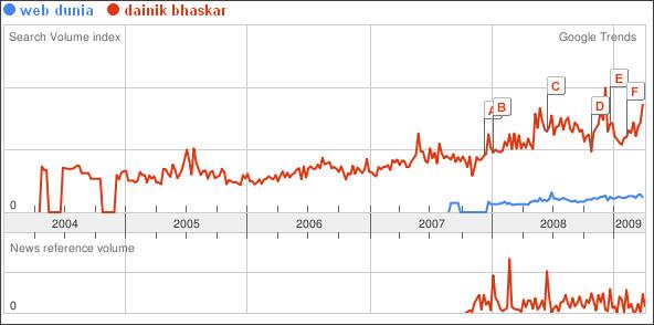 http://www.google.co.in/trends?q=web+dunia%2C+dainik+bhaskar&ctab=0&geo=all&date=all&sort=0