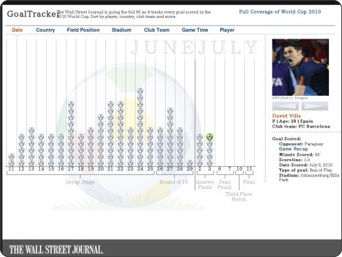 http://online.wsj.com/public/resources/documents/info-WORLD_CUP_GOALS.html