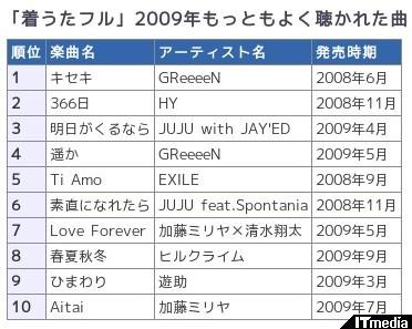 http://plusd.itmedia.co.jp/mobile/articles/0912/08/news048.html