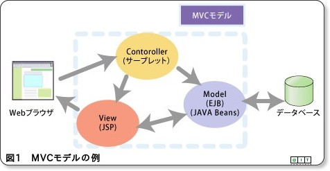 //www.atmarkit.co.jp/fjava/rensai3/tomcat05/tomcat05.html