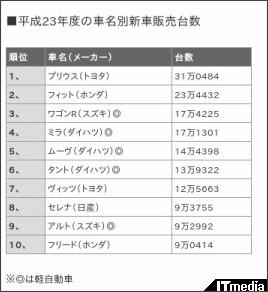 http://mag.executive.itmedia.co.jp/executive/articles/1204/05/news076.html