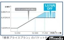 http://plusd.itmedia.co.jp/mobile/articles/1003/05/news044.html