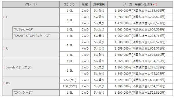 http://toyota.jp/vitz/003_p_001/concept/grade/