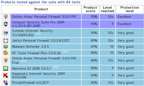 http://www.matousec.com/projects/firewall-challenge/results.php