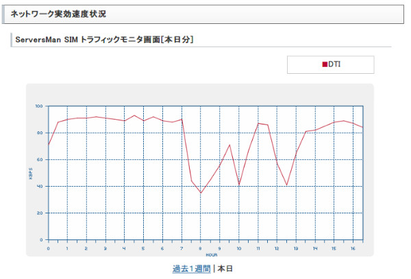 http://dream.jp/support/sensing/traffic_today.html?area=md-tokyol1
