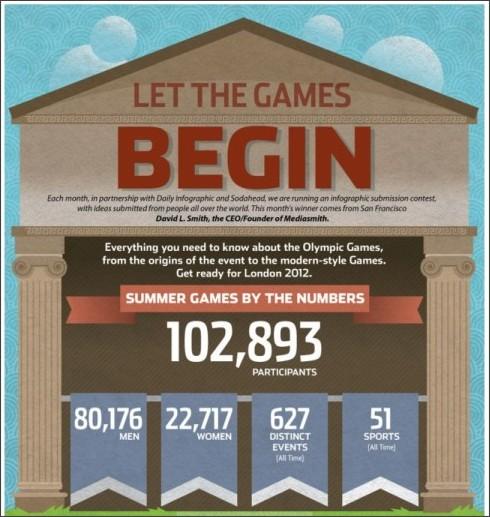 http://dailyinfographic.com/olympics-then-vs-now-infographic?utm_source=feedburner&utm_medium=email&utm_campaign=Feed%3A+DailyInfographic+%28Daily+Infographic%29