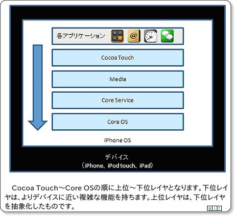 http://www.atmarkit.co.jp/fsmart/articles/iphonesdk01/03.html