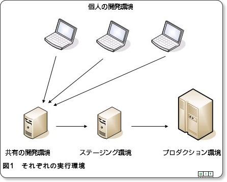 http://www.atmarkit.co.jp/fjava/rensai3/virtualpc01/virtualpc01.html