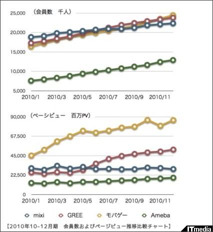 http://blogs.itmedia.co.jp/saito/2011/02/20112mixigreeam.html