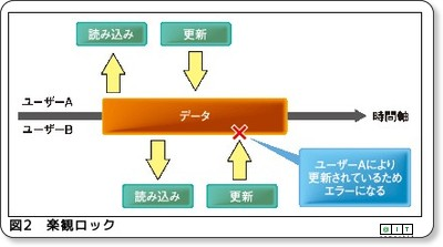 http://www.atmarkit.co.jp/fjava/rensai4/enterprise_jboss08/01.html
