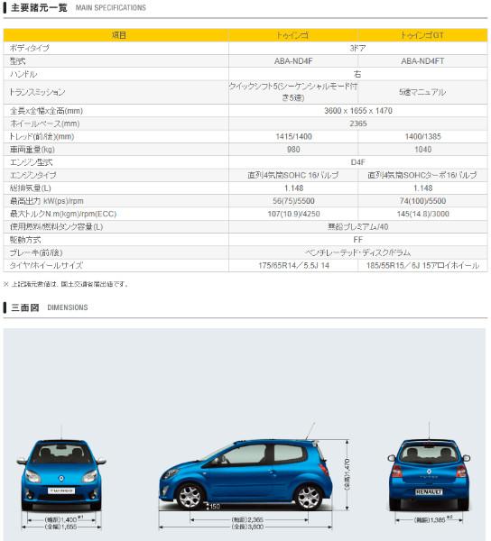 http://www.renault.jp/car_lineup/twingo/spec.html