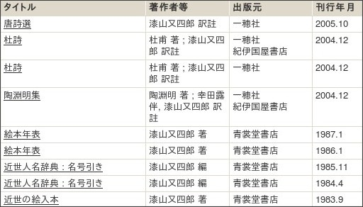http://webcatplus.nii.ac.jp/webcatplus/details/creator/88782.html