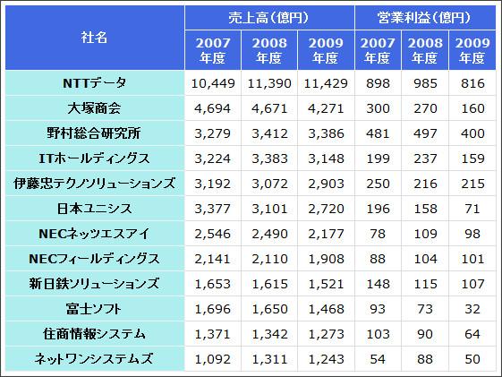http://d.hatena.ne.jp/gothedistance/20100521/1274410669