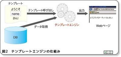 http://www.atmarkit.co.jp/fjava/rensai4/webjousiki07/webjousiki07_2.html