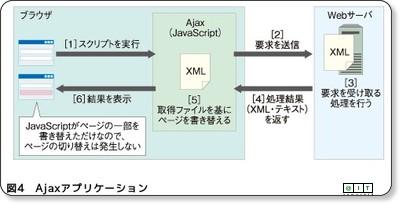 http://www.atmarkit.co.jp/fjava/rensai4/webjousiki12/webjousiki12_2.html