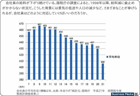 http://bizmakoto.jp/makoto/articles/1108/02/news004.html