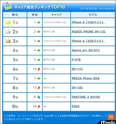 http://plusd.itmedia.co.jp/mobile/articles/1106/10/news096.html
