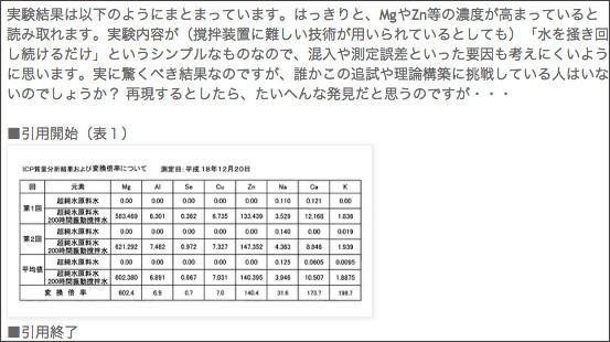 http://amateur-lenr.blogspot.jp/2009/11/blog-post_04.html