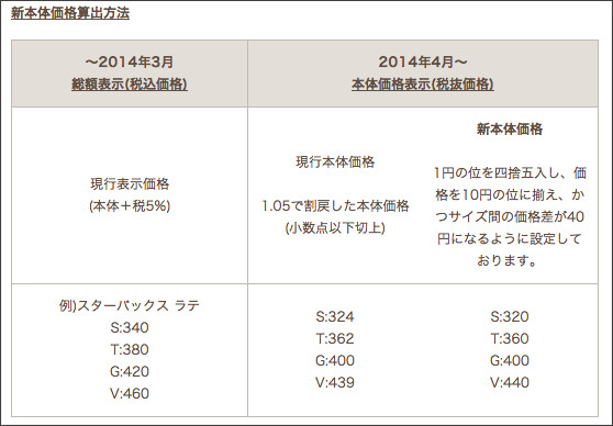 http://www.starbucks.co.jp/rec/announcement-20140325.html?nid=wh_02_pc