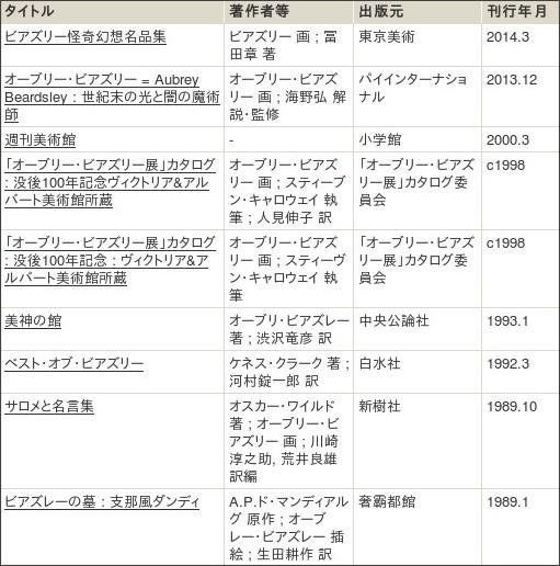 http://webcatplus.nii.ac.jp/webcatplus/details/creator/401093.html