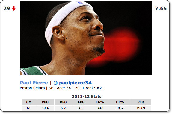 http://espn.go.com/nba/story/_/id/8402506/2012-nba-player-rankings-26-30