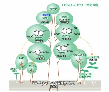 http://www.ueno-fc.co.jp/chem01.html
