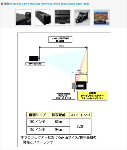 http://kr.engadget.com/2009/04/19/prototype-sanyo-projector-throws-up-1080p-at-near-point-blank-ra/