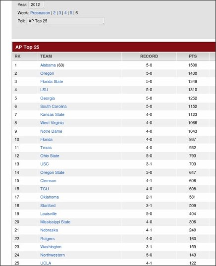 Top 25 Ap Poll >> 'Cats Crack Top 25 In Both Polls; First AP Appearance Since '08 Season! | Lake The Posts ...