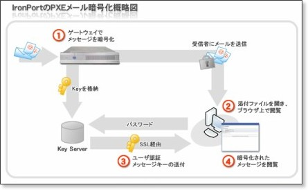 http://www.soliton.co.jp/products/mail_security/ironport/feature.html#feature_03
