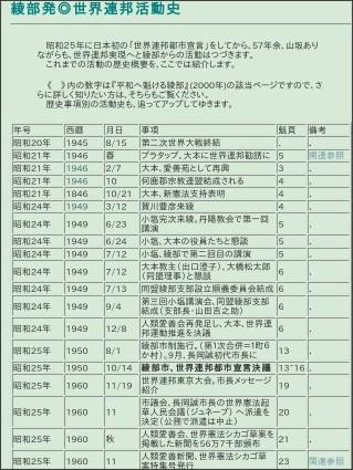 http://623ikaruga.sakura.ne.jp/ayaberekisi.html