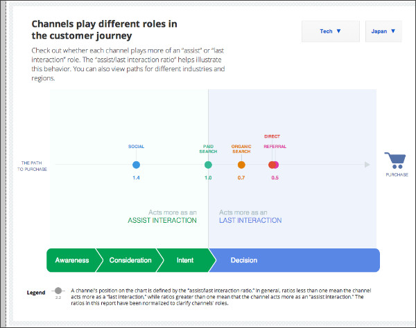 http://www.thinkwithgoogle.com/tools/customer-journey-to-online-purchase.html