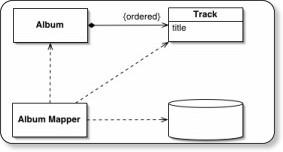 https://www.martinfowler.com/eaaCatalog/dependentMapping.html