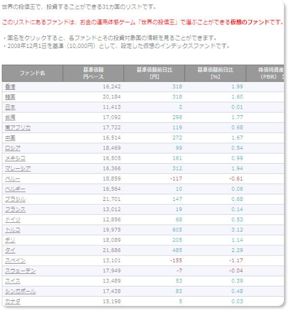 http://sekaino.toshinou.jp/countries