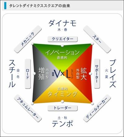 http://www.talentdynamics.jp/whatistd/