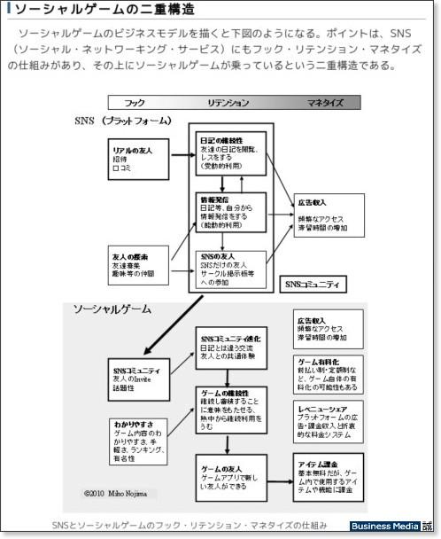 http://bizmakoto.jp/makoto/articles/1002/09/news003.html