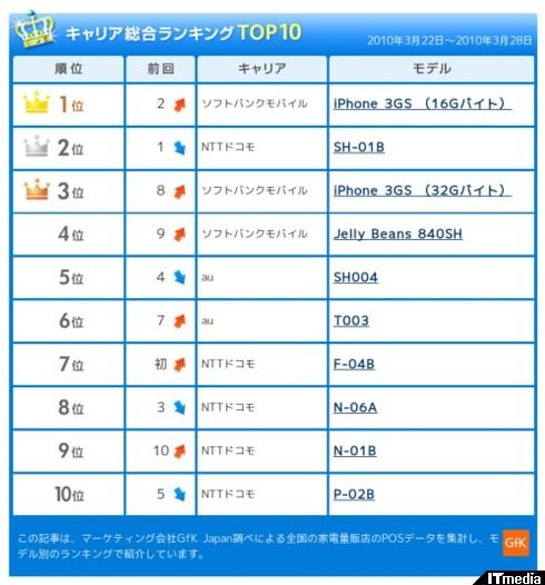 http://plusd.itmedia.co.jp/mobile/articles/1004/02/news037.html