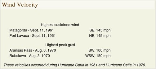 http://texasalmanac.com/topics/environment/extreme-weather-records