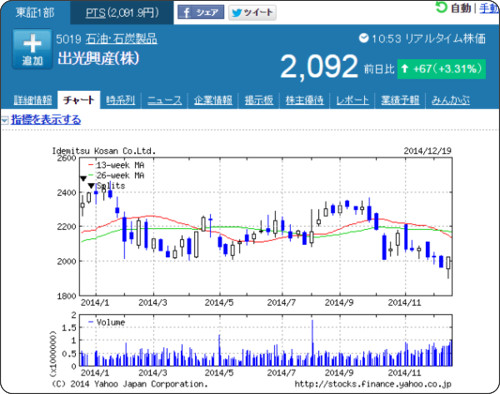 http://stocks.finance.yahoo.co.jp/stocks/chart/?code=5019.T&ct=z&t=1y