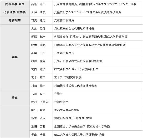 http://www.kanken.or.jp/outline/officer.html