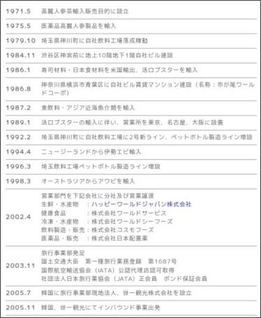 http://www.hwi.co.jp/company/03.html