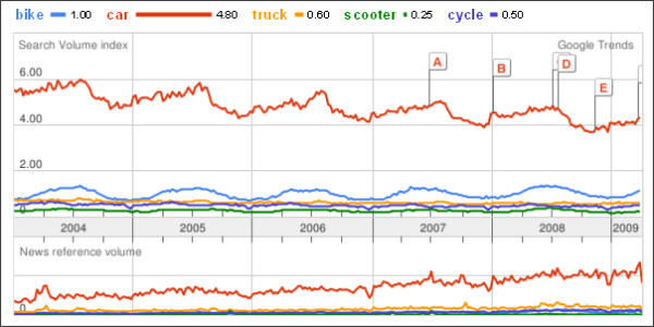 http://www.google.com/trends?q=bike%2Ccar%2Ctruck%2Cscooter%2Ccycle