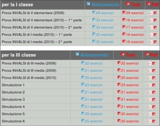 http://online.scuola.zanichelli.it/quartaprova/test-per-allenarsi-alla-prova-invalsi-di-matematica-nella-scuola-secondaria-di-primo-grado/