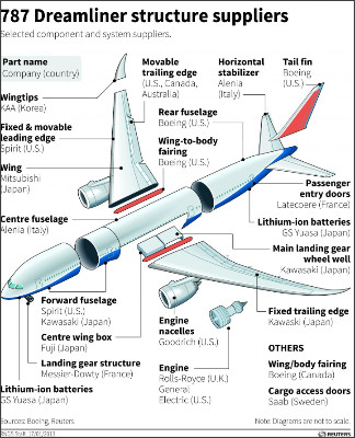 http://hamodia.com/hamod-uploads/2013/01/FP-Boeing-Dreamliners-Grounded-Worldwide-On-Battery-Checks.jpg