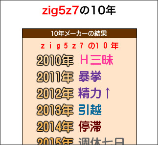 http://usokomaker.com/10nen/r/zig5z7