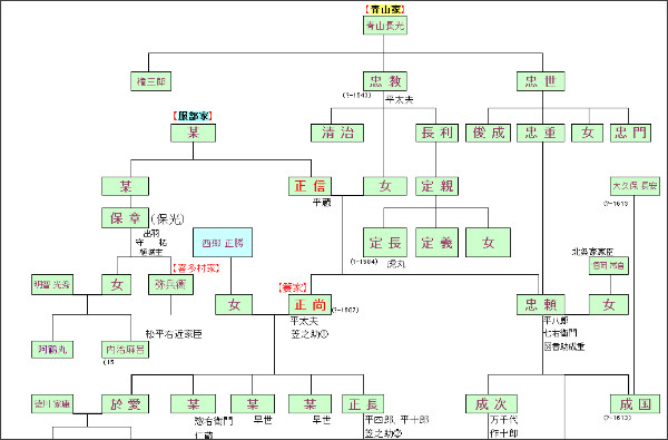 http://webcache.googleusercontent.com/search?q=cache:5wi6CHC0XosJ:www.geocities.co.jp/HeartLand-Oak/4898/mino-keizu.htm+%E9%9D%92%E5%B1%B1%E5%AE%B6%E3%80%80%E6%9C%8D%E9%83%A8%E5%AE%B6&cd=1&hl=ja&ct=clnk&gl=jp