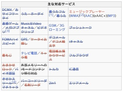 http://ja.wikipedia.org/wiki/NM705i