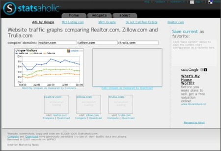 http://www.statsaholic.com/realtor.com+zillow.com+Trulia.com