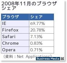 http://bizmakoto.jp/makoto/articles/0812/03/news053.html